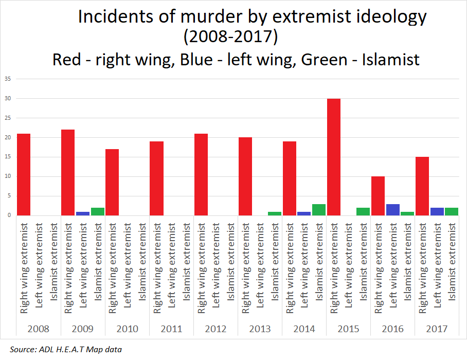Murders_by_extremist_ideology_US.png